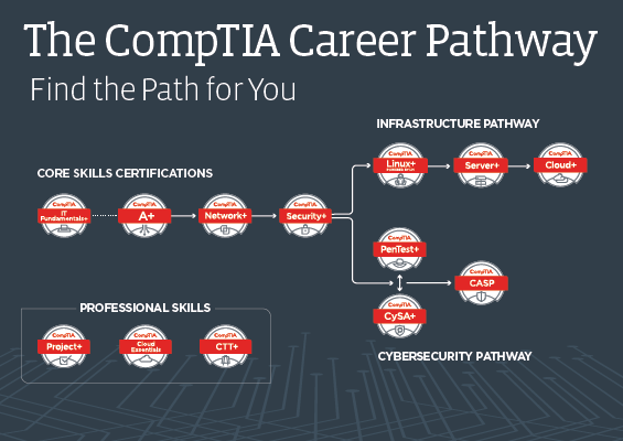 CompTIA Course Pathway