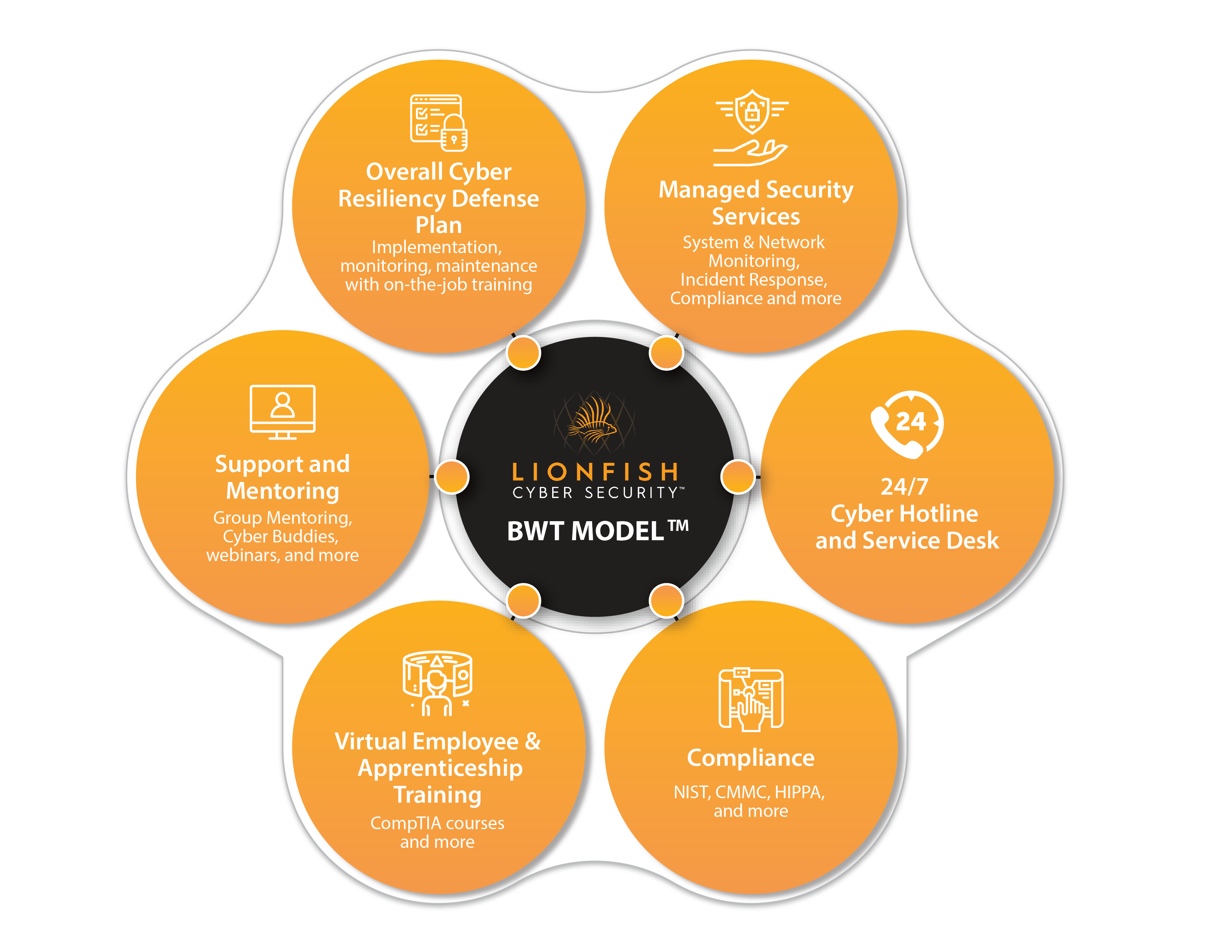 By-With-Through Platform™ for SMBs- Lionfish Cyber Security